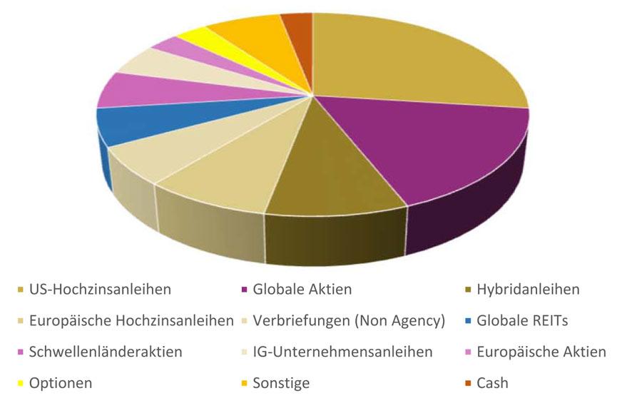 Asset-Allcoation - JP Morgan Global Income Fund