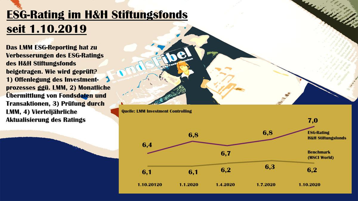 ESG-Rating im H&H Stiftungsfonds seit 1.10.2019