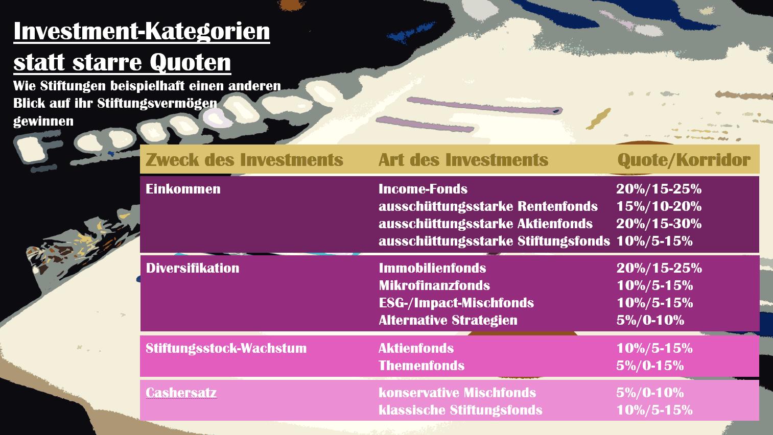 Investment-Kategorien