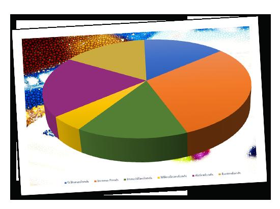 Ratgeber - Stiftungsportfolio von Z bis A