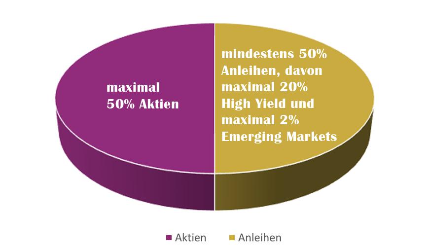 Zielquoten Asset-Allcoation - UniInstitutional Stiftungsfonds Nachhaltig