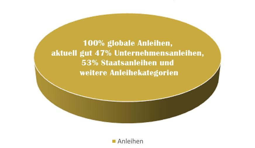 Zielquoten Asset-Allocation - AXA Global Strategic Bond