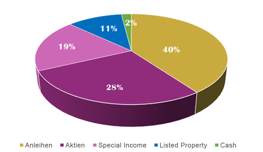 Zielquoten-Asset-Allocation - Aegon Global Diversified Income Fund