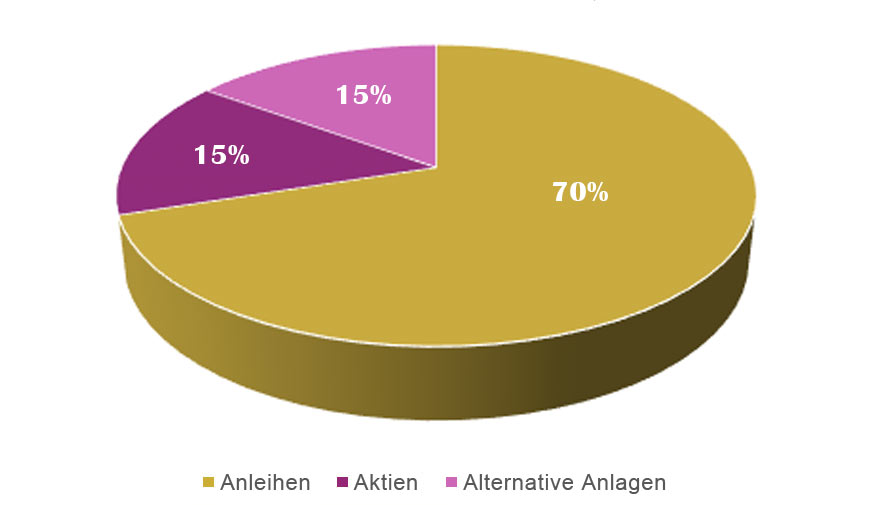 Zielquoten Asset-Allocation - BKC Treuhand Portfolio S
