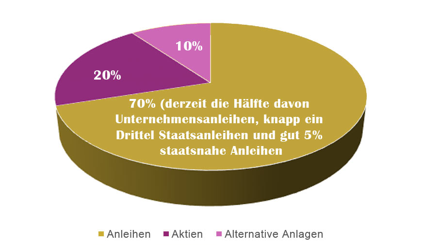 Ziel-Quoten der Asset Allocation - DZPB II Stiftungen A