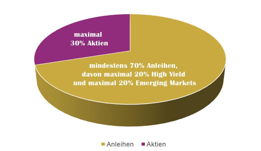 Zielquoten Asset-Allocation - Hamburger Stiftungsfonds