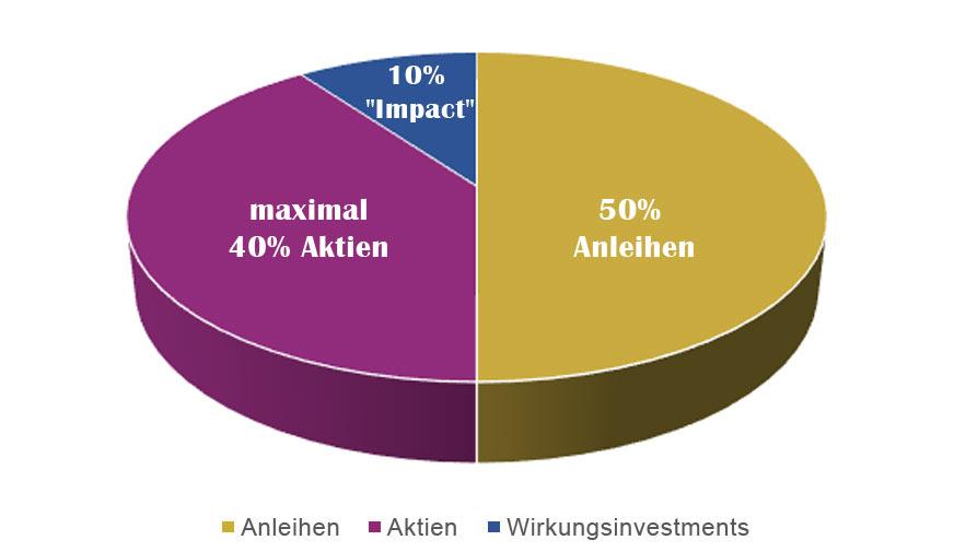 Zielquoten Asset-Allocation M&G (Lux) Sustainable Allocation Fund