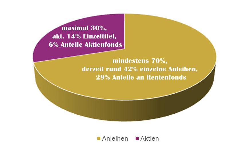 Zielquoten Asset-Allocation Spiekermann Stiftungsfonds