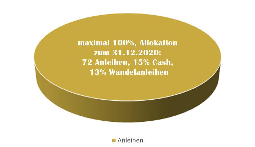 Zielquoten Asset-Allokation SWUK Renten flexibel