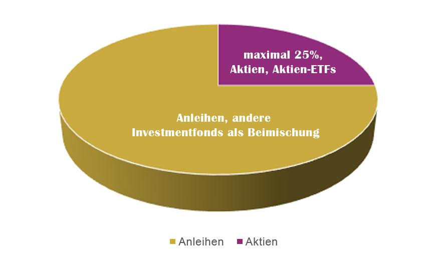 Zielquoten Asset-Commerzbank Stiftungsfonds A