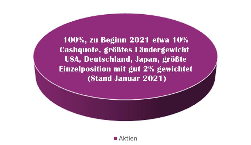 Zielquote- GLS Aktienfonds