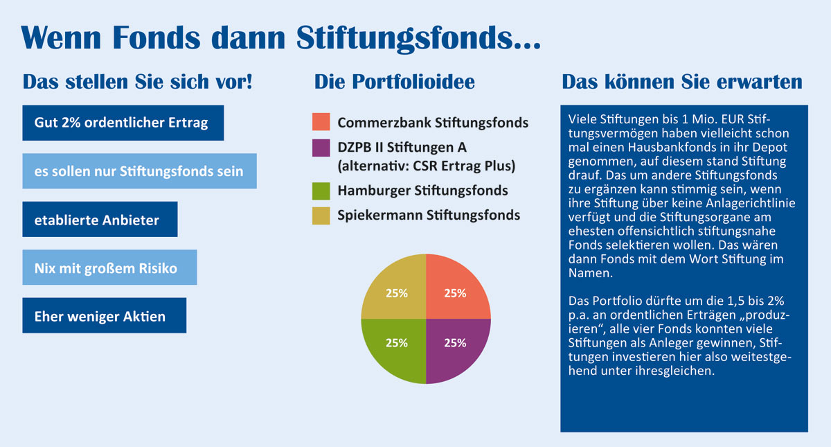 Musterdepot - Wenn Fonds dann Stiftungsfonds…
