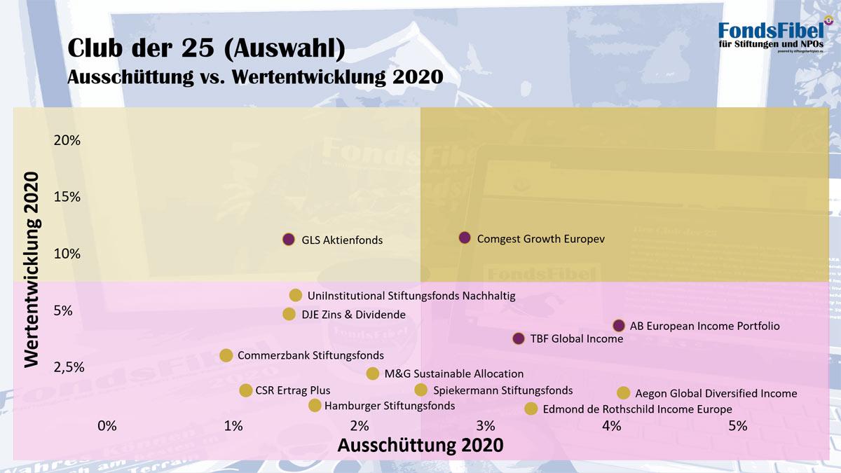 Club der 25 – Ausschüttung vs. Wertentwicklung 2020